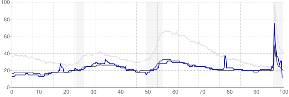 Grand Island, Nebraska monthly unemployment rate chart
